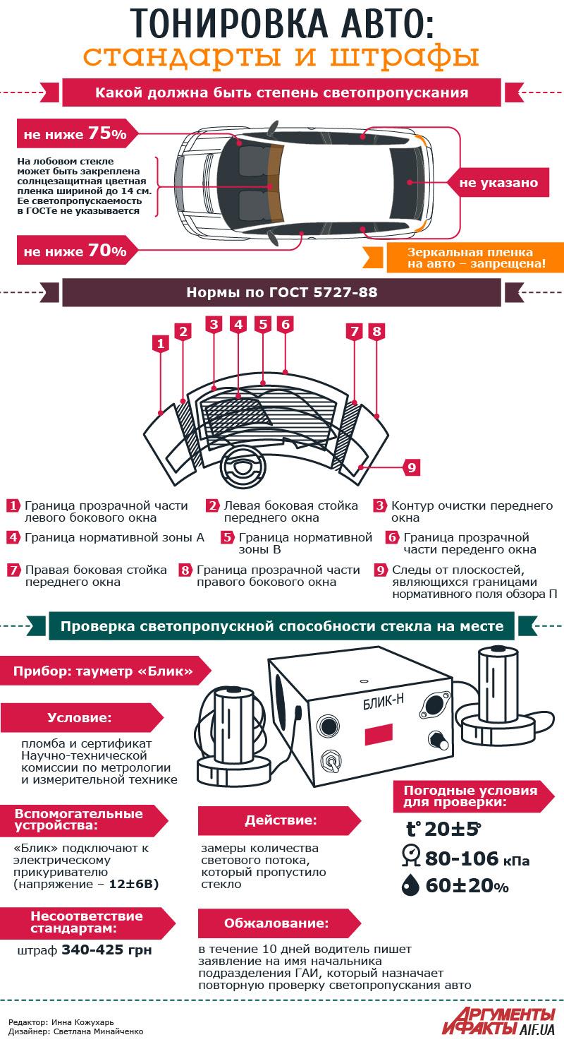 Инфографика с правилами тонировки авто в Украине