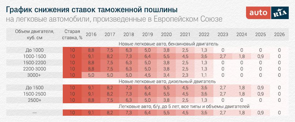 Таблица растаможки авто в Украине 2016